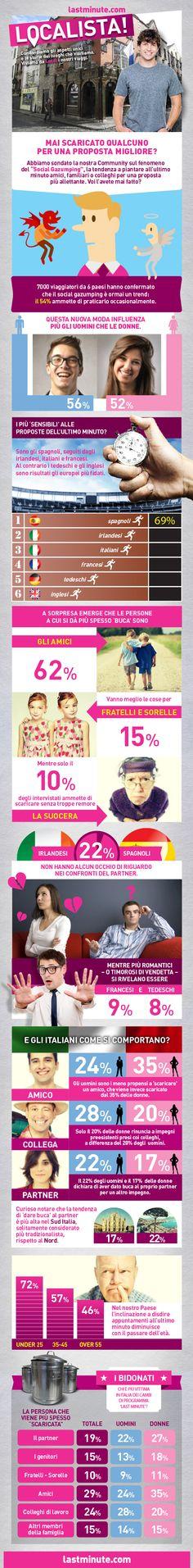 """Il fenomeno del """"Social Gazumping"""", ovvero la tendenza a piantare in asso amici, parenti & co. per una proposta allettante sta diventando un vero trend. E voi l'avete mai fatto? #Localista #lastminute.com #Italia #thegoodones #viaggi"""