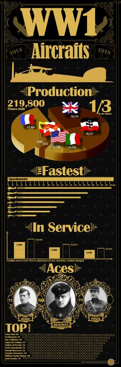 ww1 planes, - infographic about the great war aircraft production, speed, service, losses and top aces