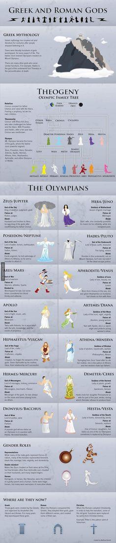 Greek And Romans Gods - Damn! LOL