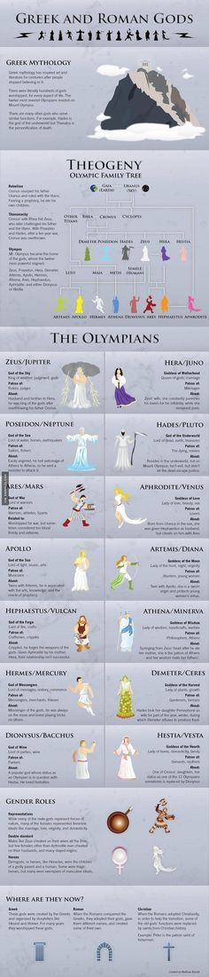 Greek And Romans Gods - Damn! LOL