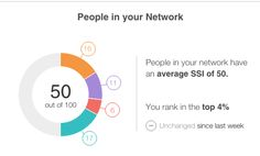People in my LinkedIn network have an average Social Selling Index of I am ranked in the top of my network.