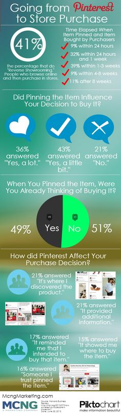 Pinterest infographic: This infographic details how Pinterest influenced purchasing decisions at retail stores. Contrary to common belief, many buyers still go to brick and mortar stores to buy products, and use Pinterest as a way of reverse showrooming. They go online first, discover a product, and then look for them at a retail location.