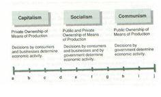 9 Economic Systems Ideas Economic Systems System Mixed Economy