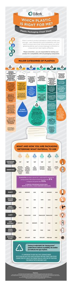 Which plastic is right for me? Packaging Cheat Sheet #business #tips