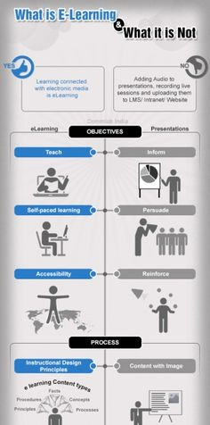 What is eLearning and What it is not Infographic