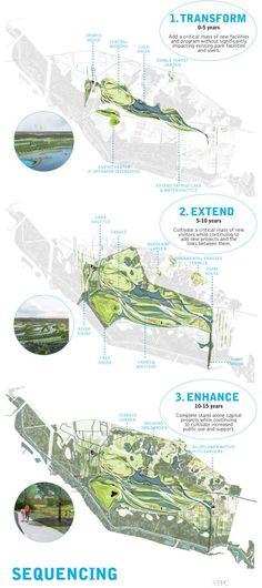 sustainable urbanism infographics - Google Search