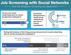 We all know recruiters use social media to screen candidates on a daily basis. But how are they doing this?  The good folks down at Reppler recently conducted a survey of 300 professionals who are involved in …