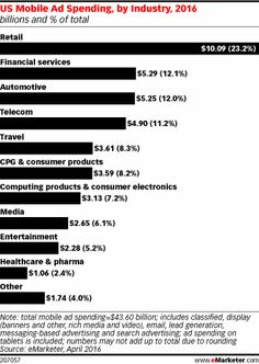 The US CPG and Consumer Products Industry 2016: Digital Ad Spending Forecast and Trends - eMarketer