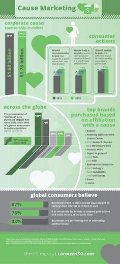 Infographic: Cause Marketing | Carousel30 Digital Agency | Web Design & Development | Marketing Strategy