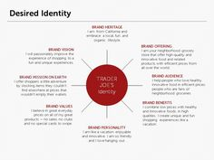 Desired Brand Identity Small Business Marketing, Sales And Marketing, Business Branding, Marketing And Advertising, Online Marketing, Design Theory, Brand Management, Brand Building, Trader Joes