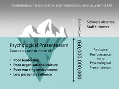 Presenteeism caused by several aspects of workplace culture