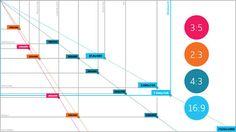 Estadísticas resolución de pantallas más utilizadas en la web. Enero 2013