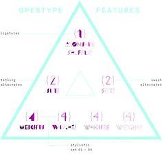 Im gleichen Maße wie die Schrift durch OpenType-Features aufgemischt wird, ist sie auch gezielt anwendbar: Durch Stylistic Alternates können kräftige und leichte Zeichen voneinander getrennt oder auch komplett in einen einzelnen der vier Schriftschnitte zerlegt werden.
