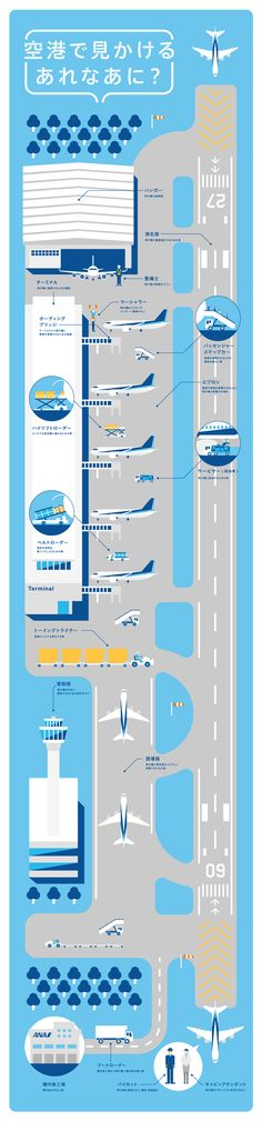 the blue -----空港で見かけるあれなあに? Graph Design, Chart Design, Layout Design, Web Design, Information Design, Information Graphics, Customer Journey Mapping, Airport Design, Information Visualization