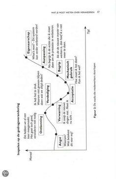 John Fisher's model of personal change