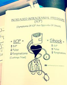 nursing students Signs of Increased Intracranial Pressure are opposite those of Shock [hemorrhage]. Thats a pretty easy way to remember it. Nursing Exam, Nursing School Notes, Nursing Assessment, Cardiac Nursing, Pediatric Nursing, Nursing Schools, Nursing Cheat Sheet, Nurse Teaching, Intracranial Pressure