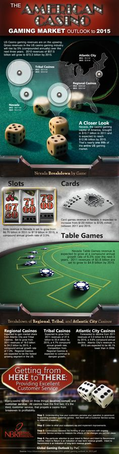 The American Casino Gambling Market Outlook To 2015[INFOGRAPHIC]