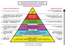 Trauma Recovery Model - Introduction The TRM was developed by Dr Tricia Skuse and Jonny Matthew and built on their work wit - Therapy Worksheets, Therapy Activities, Play Therapy, Family Therapy, Therapy Ideas, Recovery Model, Maslow, Adverse Childhood Experiences, Trauma Therapy