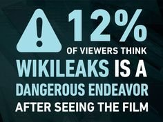 """Asked, """"What is WikiLeaks?"""" of audiences polled responded, """"It's a dangerous… The Fifth Estate, Opinion Poll, Poll Results, Get Tickets, Benedict Cumberbatch, Thriller, Infographic, Film, Twitter"""