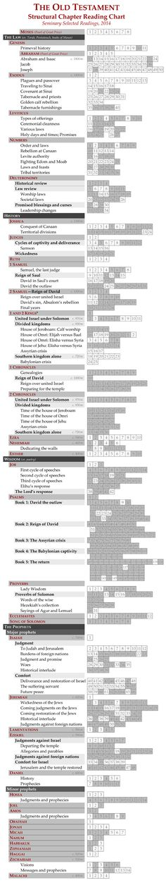FREE Chart! Now Seminary students (and teachers and parents!) have an Old Testament reading progress chart that (1) shows them the organization of the books they're reading, and (2) highlights just the selected reading chapters for the Seminary Old Testament course. (I adapted this from my original Old Testament reading chart, seen here at https://www.pinterest.com/pin/512636370056071260/.)