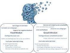 growth vs fixed mindset - Google zoeken