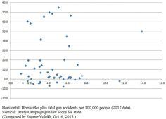 Zero correlation between state homicide rate and state gun laws - The Washington Post