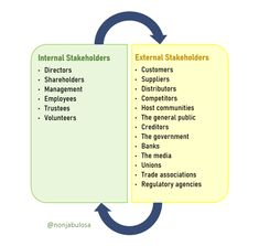 Internal and external stakeholders   Learn about the different types of stakeholders. There are two types of stakeholders: internal and external. Internal stakeholders are individuals and groups who are directly or financially involved in the operations of a business. Examples of internal stakeholders in business are board members, shareholders, employees, and managers. Examples of external stakeholders are customers, communities that businesses operate in, suppliers, society and… Exam Papers, Business Studies, Trade Association, Information Graphics, Definitions, Management, Teacher, Concept, This Or That Questions