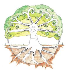 WHAT DOES THIS MEAN? The tree symbolises growth with nurturing provided by not just teachers but  family and the wider community...