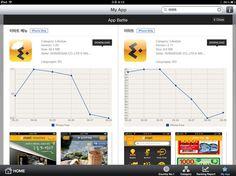 App battle!  한국의 대표 마트 이마트앱의 인기도#Pin By:Pinterest++ for iPad#