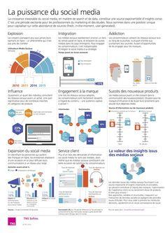 L'efficacité des réseaux sociaux : une infographie TNS Sofres via @Ozil_Conseil http://sco.lt/...