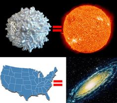But none of those compares to the size of a galaxy. In fact, if you shrank the sun down to the size of a white blood cell and shrunk the Milky Way galaxy down using the same scale, the Milky Way would be the size of the United States: | 26 Pictures Will Make You Re-Evaluate Your Entire Existence