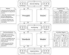 One Minute Enterprise Architecture Diagram