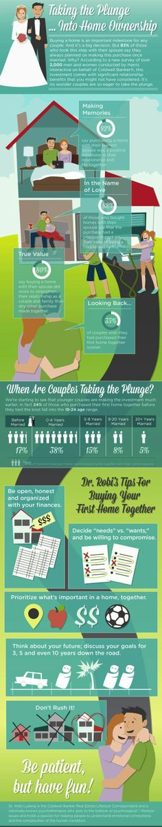 Why take the plunge into home ownership?  When are couples (both married and unmarried) buying homes?