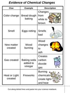 physical vs chemical change bulletin board ideas | Evidence of Chemical Changes