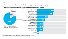 How telecommunications providers can reboot the customer experience [Whitepaper de IBM]