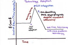 How to implement technology successfully in your organization.