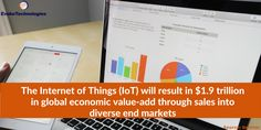The Internet of Things (IoT) will result in $1.9 trillion in global economic value-add through sales into diverse end markets. Source: Gartner #IoT Economic Value Added, Internet, Ads, Marketing