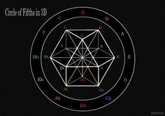 """The musical system known as the Circle of fifths maps perfectly to what Buckminster Fuller called the """"vector equilibrium"""": the Cuboctahedron. This same geometry is theorized by Nassim Haramein as one that could account for why we measure space itself as nearly infinitely full of energy (in the form of quantum vacuum fluctuations) even though we perceive it to be completely empty: because it is in a perfectly balanced state where all vectors in the geometry are of equal length, twelve…"""