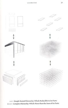 """""""Simple Nested Hierarchy and Complex Hierarchy"""" (Reiser, Umemoto. 2006. Atlas of Novel Tectonics. New York: Princeton Architectural Press)"""