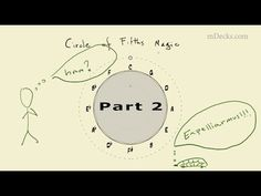 Circle of Fifths Magic #2. Guitar Scales. Piano Scales and modes Video