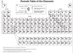 Chemistry Periodic Table   Bing Images | Chemistry | Pinterest | Chemistry Periodic  Table, Chemistry And Periodic Table