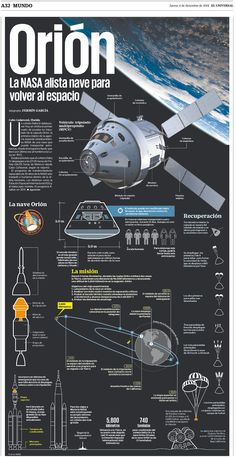 The true art of Infographic design from the top news outlets in the world - and a few words about plagiarism Hubble Space Telescope, Space And Astronomy, Iphone Background Wallpaper, Galaxy Wallpaper, Space Ship Concept Art, Indian Space Research Organisation, Space Engineers, Aesthetic Space, Astronauts In Space