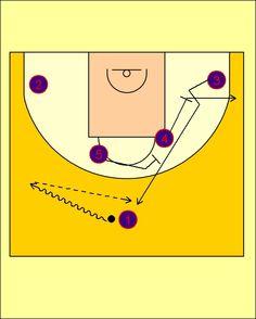 Pick'n'Roll. Baloncesto; táctica y entrenamiento.: Variación 3 Movimiento Cuernos-Flex FC Barcelona