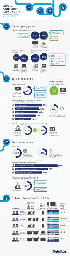 Deloitte Media Consumer Survey Infographic.  Australian media usage and consumption.  We love back-to-back viewing of TV and using the internet as a preferred source of entertainment continues to grow.