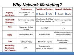 MLM Leads, Multi Level Marketing Leads - Here is the best Network Marketing Opportunities, get connected to the top MLM Companies. Top Mlm Companies, Marketing Opportunities, Business Networking, Multi Level Marketing, Investing