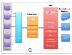 5 Key factors in architecting Master Data Management solution (MDM)