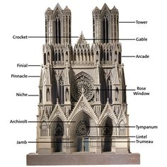 Wood and card model of the west front of Notre Dame Cathedral, Reims, France, possibly by E.C. Hakewill, England, UK, about 1840. Annotated to identify Gothic features.  http://mediumaevum.tumblr.com/image/72017834941