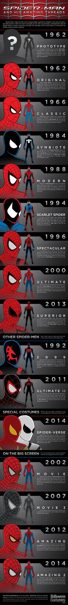 muito massa ver a evolução homem aranha, acho interessante essa parada de inovar para o personagem não se torna chato..
