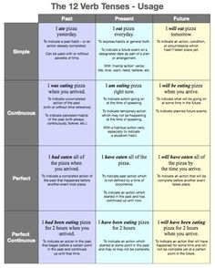 Chart of 12 Verb Tenses and their usages.
