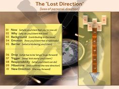 Oracle and Tarot Spread for Lost Direction